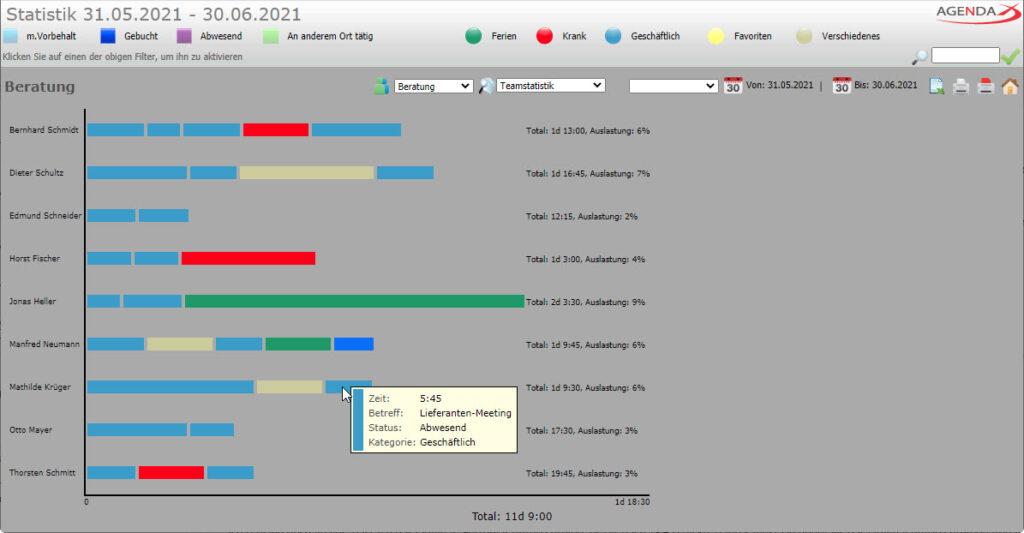 AgendaX Gruppenkalender Team Statistik zeigt Blöcke, die die totale Länge von Terminen mit dem selben Betreff darstellen. Auch die totale Länge aller Termine sowie die Auslastung pro Benutzer wird angezeigt.